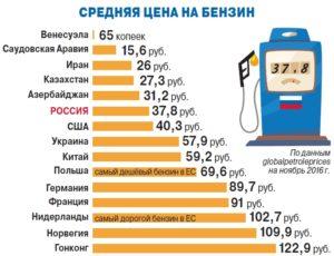 Сколько сегодня стоит бензин в Венесуэле
